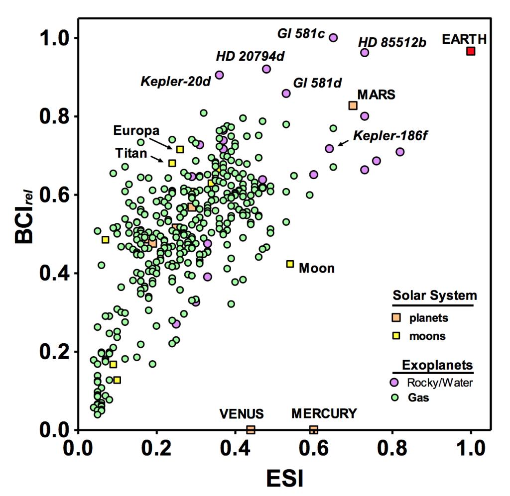 Complexidade biológica (BCIrel) relativamente a parecença com a Terra (ESI), para planetas do Sistema Solar (quadrados cor-de-laranja) e satélites (quadrados amarelos), e para 365 exoplanetas para qual o BCIrel > 0. A vasta maioria dos exoplanetas conhecidos até à data são gigantes gasosos (círculos verdes), mas os que têm maiores valores de BCI são provavelmente mundos rochosos com água (círculos roxos).