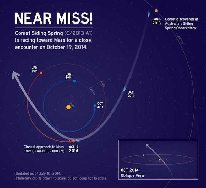 A menor distância entre o núcleo de Siding Spring e Marte será inferior a um-décimo da distância de qualquer outra passagem rasante de um cometa pela Terra (17 vezes mais pequena que a distância do Cometa Lexell à Terra em 1770)