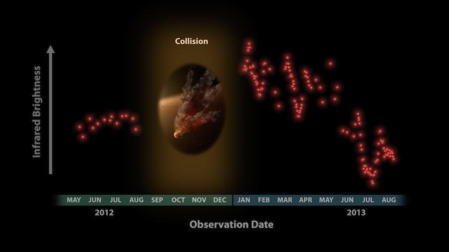 Os astrónomos ficaram surpreendidos ao ver estes dados do Telescópio Espacial Spitzer em Janeiro de 2013, que mostravam uma grande erupção de poeira em redor de uma estrela chamada NGC 2547-ID8. Neste gráfico, o brilho infravermelho é representado no eixo vertical, o tempo no horizontal.