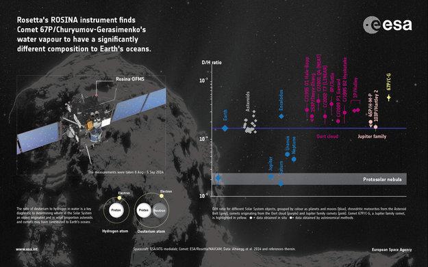 Primeiras medições do rácio deutério/hidrogénio do cometa 67P/Churyumov–Gerasimenko