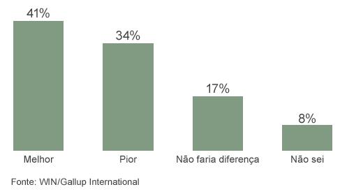 Gráfico WIN/Gallup
