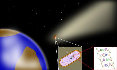 Um cometa transporta uma forma de vida bacteriana através do espaço: Panspermia, a teoria de que a vida existe no Universo distribuída em meteoritos, cometas e asteróides.