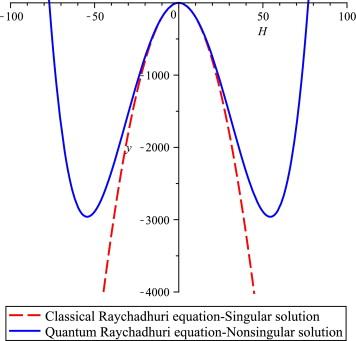 As curvas da equação quântica de Raychaudhuri, corrigidas pelas trajectórias de Bohm, no modelo de Ahmed Farag Ali e Saurya Das