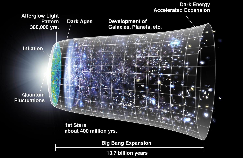 Big Bang: conceito artístico da expansão do Universo