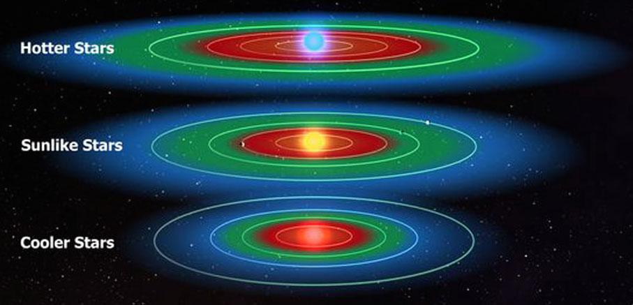 A ilustração mostra a zona habitável para diferentes tipos de estrelas. A distância da zona habitável depende do tamanho e brilho da estrela. A área verde é a zona habita´vel, onde a água líquida pode existir à superfície de um planeta. A área vermelha é demasiado quente e a área azul é demasiado fria.