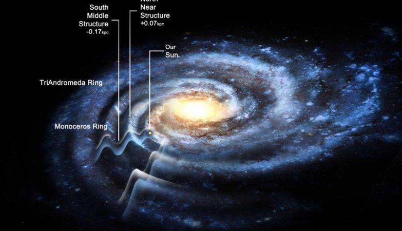 """A Via Láctea """"ondulada"""" pode ser 50% maior do que se pensava anteriormente."""