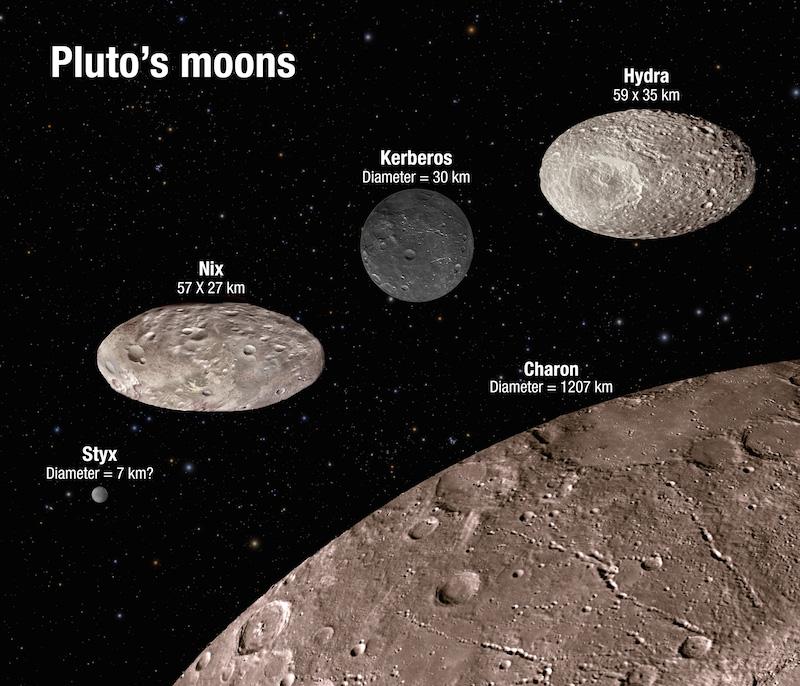 Esta ilustração mostra a escala e o brilho comparativo dos pequenos satélites de Plutão, descobertos pelo Hubble ao longo dos últimos anos. O companheiro binário de Plutão, Caronte - descoberto em 1978 - está no canto inferior direito para efeitos de escala. A imagem mostra que duas das luas são altamente alongadas e que a refletividade das luas varia bastante, de tons muito escuros até ao brilho da areia. Tendo em conta que o Hubble não consegue resolver características superficiais das luas, as texturas aqui vistas são puramente ilustrativas.