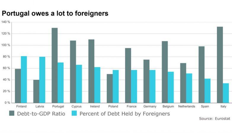 Portugal tem uma dívida pública elevada - e a maior parte é detida por estrangeiros