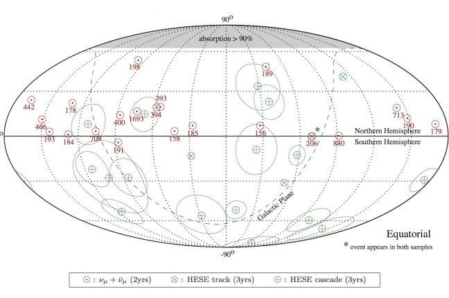 """Mapa celeste em coordenadas equatoriais da direção de chegada dos 21 eventos mais energéticos da análise (círculos vermelhos). A energia mais provável do neutrino (em TeV) indicada para cada evento assume o mais bem ajustado fluxo astrofísico da análise. Para efeitos de comparação, também são apresentados os eventos da análise de 3 anos (HESE) com energias depositadas superiores a 60 TeV (""""tracks"""" e """"cascades""""). Os eventos de cascata são indicados juntamente com a sua incerteza angular média (círculos verdes)."""