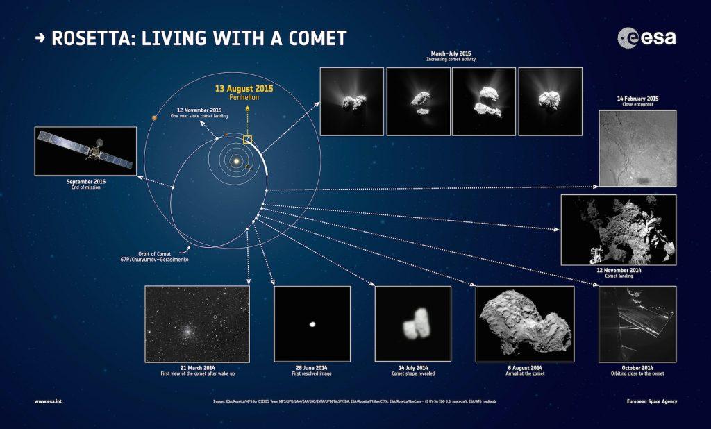 Momentos chave do primeiro ano da Rosetta em órbita do Cometa 67P/Churyumov-Gerasimenko.