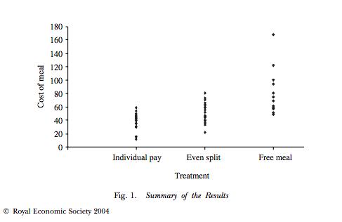 A distribuição dos gastos entre os participantes do estudo israelita sobre o Dilema do Jantar