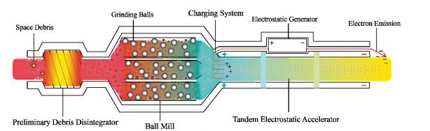 Esquema de funcionamento do dispositivo criado pelos cientistas chineses