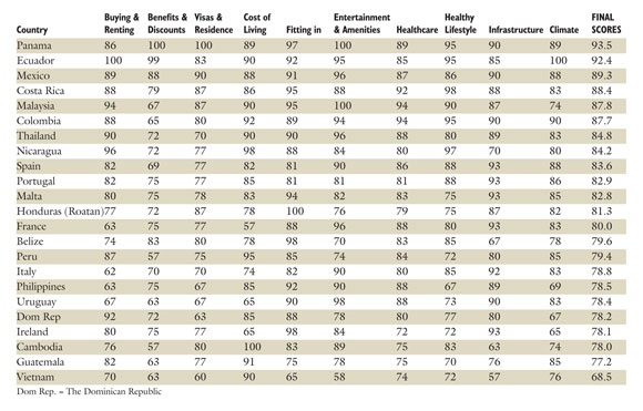 Global Retirement Index 2016 da International Living