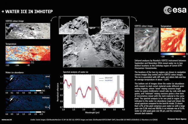 Dados recolhidos pelo instrumento VIRTIS (Visible and Infrared Thermal Imaging Spectrometer) da Rosetta entre setembro e novembro de 2014 fornecem provas definitivas de água gelada na região Imhotep do Cometa 67P/Churyumov–Gerasimenko.