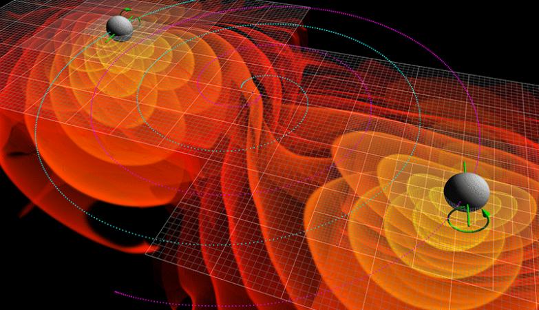 Simulações numéricas de ondas gravitacionais  emitidas pela colisão e fusão de dois buracos negros. Os contornos coloridos à volta de cada buraco negro representam a amplitude da radiação gravitacional; as linhas azuis mostram as órbitas dos buracos negros e as setas verdes representam a sua rotação