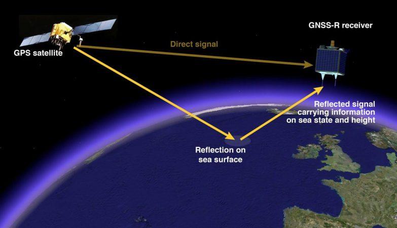Esquema de funcionamento do sistema GNSS-R