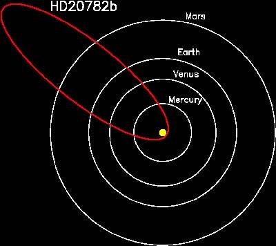 Gráfico da órbita do planeta HD 20782b em relação aos planetas internos do nosso Sistema Solar.