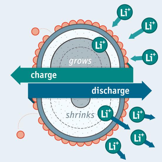 A nova bateria evita muitos dos problemas das baterias convencionais com ânodos de grafite, ao alojar os ânodos de alumínio numa cápsula de óxido de titânio