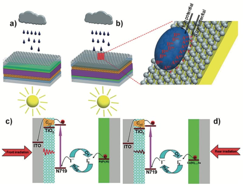 Esquema de funcionamento dos painéis solares de grafeno