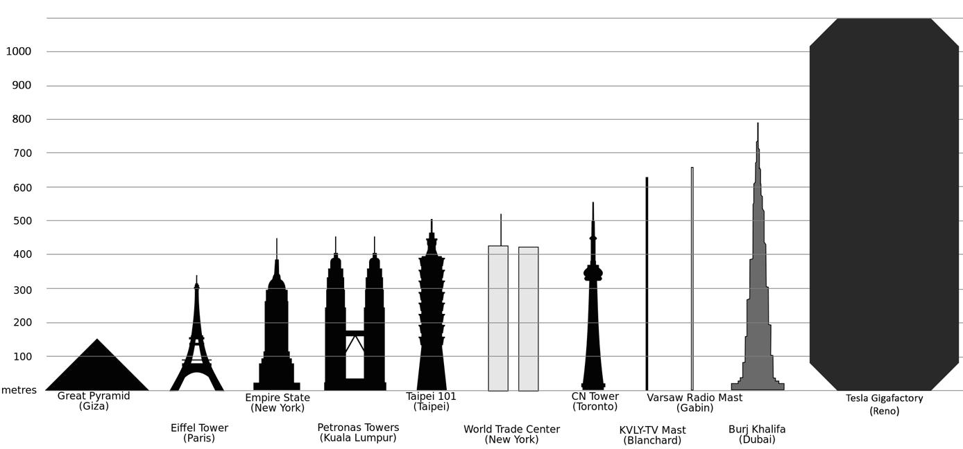 O tamanho da Gigafactory da Tesla comparado com a altura dos maiores edifícios do mundo