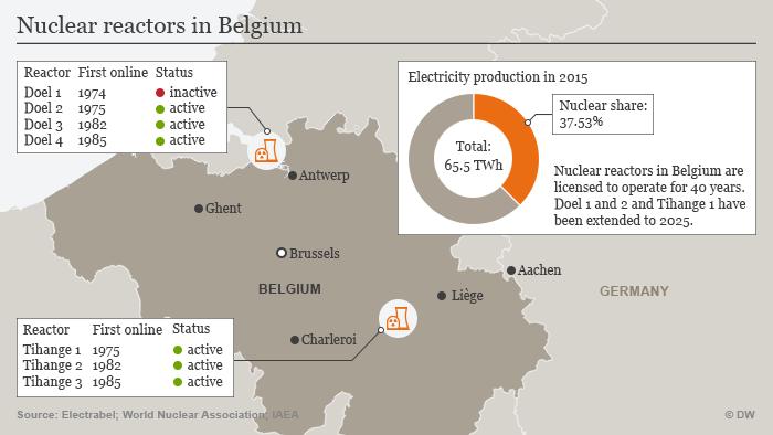 mapa de instalações nucleares na Bélgica