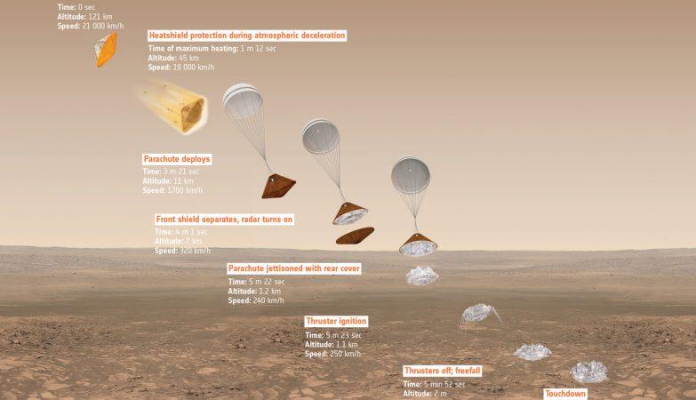 Sequência de descida do módulo Schiaparelli, da ESA