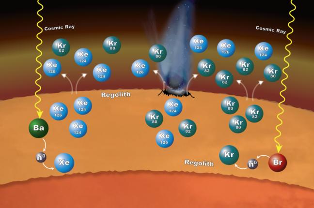 A química que tem lugar no material à superfície de Marte pode explicar por que alguns isótopos específicos de xénon (Xe) e crípton (Kr) são mais abundantes na atmosfera marciana do que o esperado. Os isótopos - variantes que têm números diferentes de neutrões - são formados nestas rochas quebradas e material que constituem o rególito. A química começa quando os raios cósmicos penetram o material à superfície. Se os raios cósmicos atingem um átomo de bário (Ba), este liberta um ou mais dos seus neutrões. Os átomos de xénon podem apanhar alguns destes neutrões - um processo chamado captura de neutrões - para formar os isótopos xénon-124 e xénon-126. Da mesma forma, os átomos de bromo (Br) podem perder alguns dos seus neutrões para o crípton, levando à formação de crípton-80 e crípton-82. Estes isótopos podem entrar na atmosfera quando o material é perturbado por impactos e desgaste e o gás escapa do rególito.