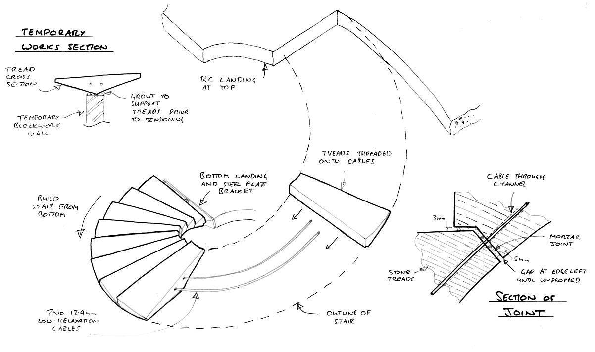 Esquissos a explicar a forma helicoidal da Formby Stair