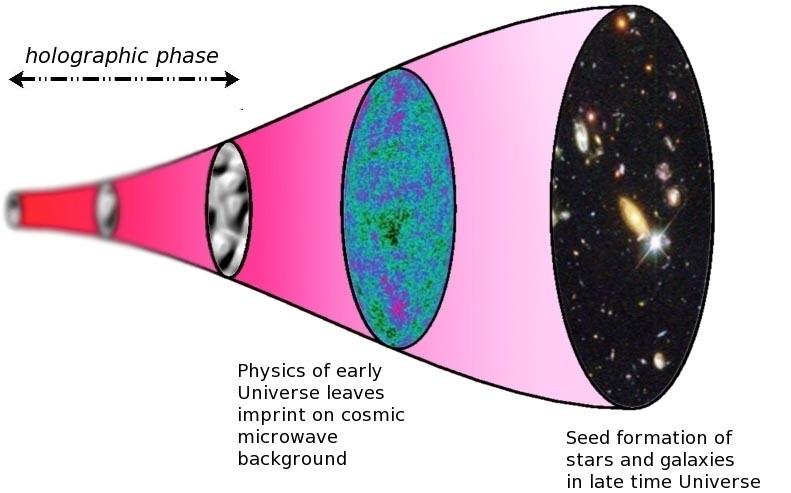Ilustração mostra a linha do tempo do universo holográfico: o tempo desloca-se da esquerda para a direita. A esquerda mais distante mostra a fase holográfica e a imagem está desfocada porque o tempo e o espaço não estão ainda, bem definidos. No final desta fase, que se percebe pela elipse flutuante preta, o Universo entra na fase geométrica. A radiação cósmica de fundo foi emitida há cerca de 375 mil anos e os seus padrões transportam informação sobre o Universo primordial e semearam o desenvolvimento de estruturas de estrelas e galáxias no final do tempo do Universo, como se pode ver à direita mais distante.