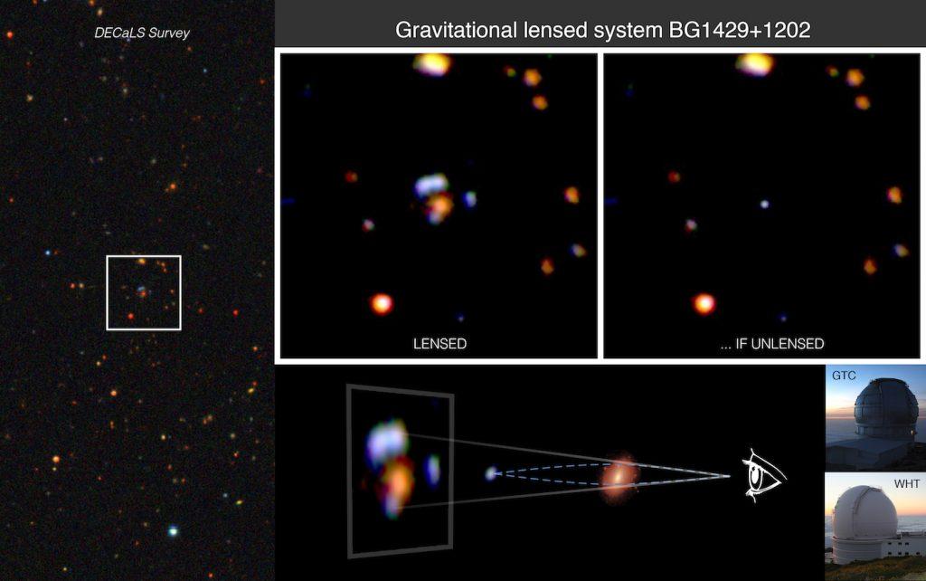 O sistema de lente gravitacional BG1429+1202. Esta imagem mostra quão forte é a lente gravitacional de uma galáxia massiva (cor vermelha) quando atua sobre a luz de uma galáxia muito distante (de tom azulado), produzindo, neste caso, quatro imagens separadas e aumentando o fluxo total. Sem este efeito, o estudo detalhado de galáxias distantes como BG1429+1202 necessitaria da próxima geração de telescópios extremamente grandes, como o TMT e o E-ELT.