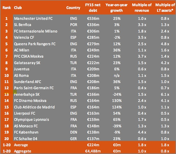 The European Club Footballing Landscape 2016
