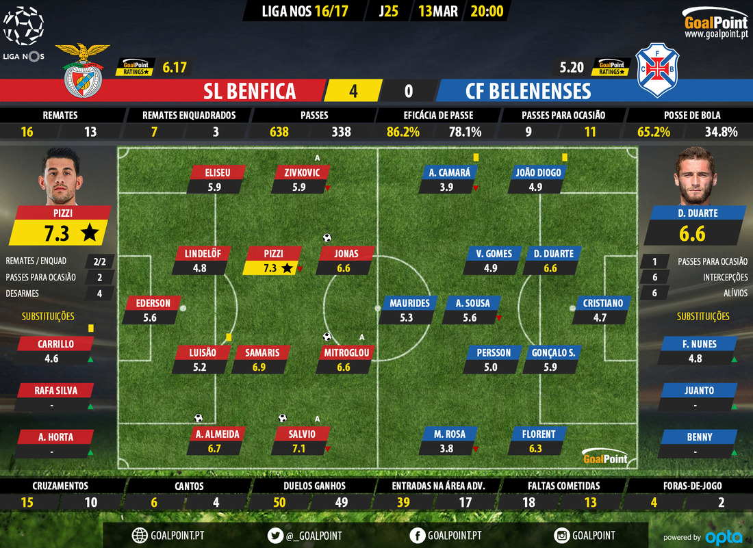 goalpoint-benfica-belenenses-liga-nos-201617-ratings