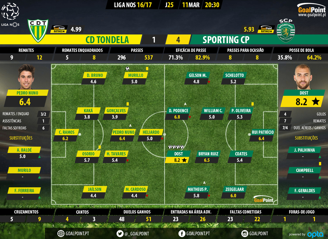 GoalPoint-Tondela-Sporting-LIGA-NOS-201617-Ratings.jpg