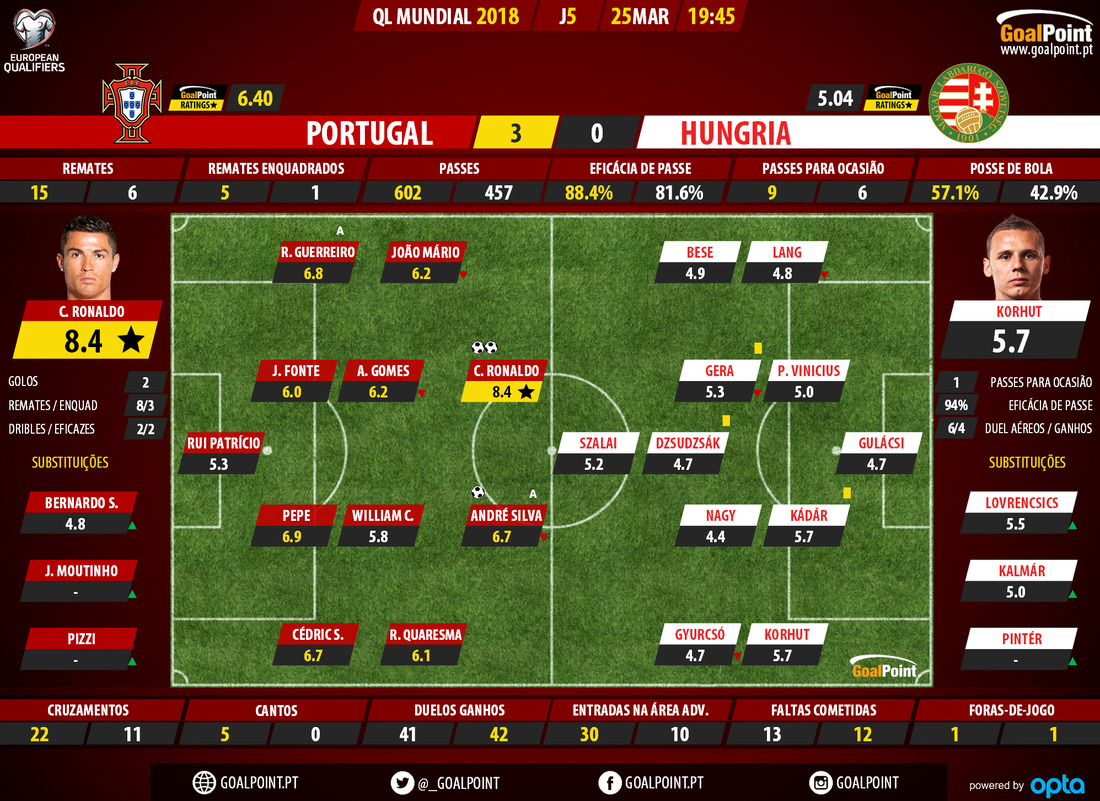 goalpoint-portugal-hungria-ql-mundial-2018-ratings