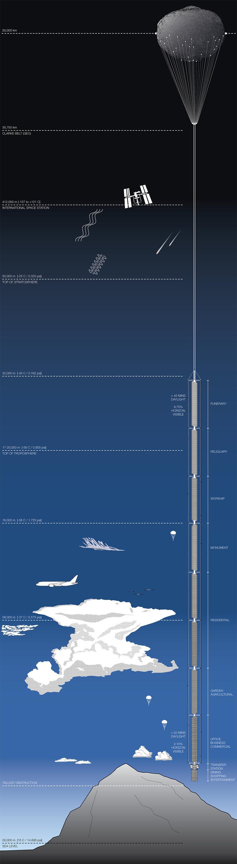 Arranha-céus do avesso suspenso de asteróide