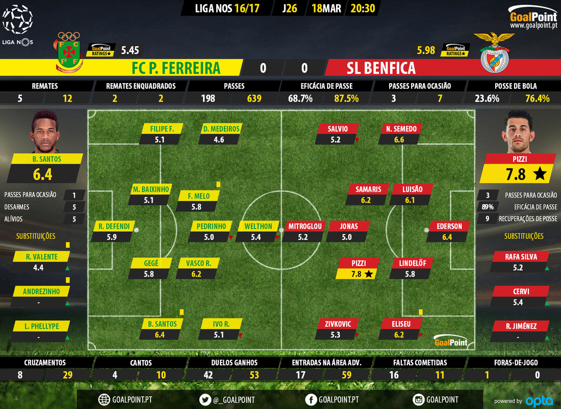 goalpoint-pacos-benfica-liga-nos-201617-ratings