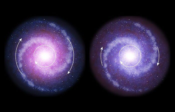 Os cientistas sugerem que as galáxias massivas  com discos em rotação no Universo primordial (à direita) eram menos influenciadas pela matéria escura (a vermelho) do que as galáxias atuais (à esquerda).