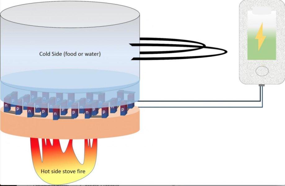 O material não tóxico criado pela equipa de Ashutosh Tiwari permite carregar uma bateria com calor (ou frio)