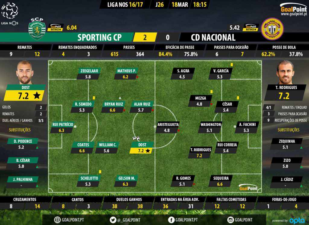 goalpoint-sporting-nacional-liga-nos-201617-ratings-1024x746