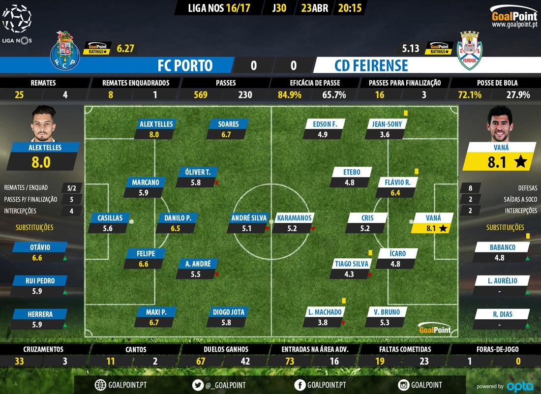 goalpoint-porto-feirense-liga-nos-201617-ratings