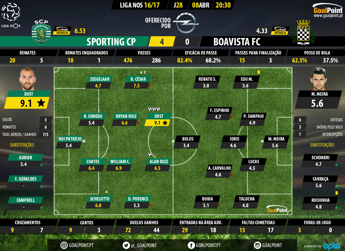 goalpoint-sporting-boavista-liga-nos-201617-ratings
