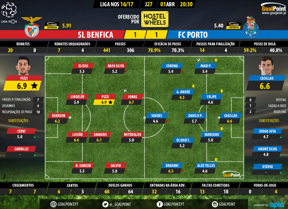 goalpoint-benfica-porto-liga-nos-201617-ratings