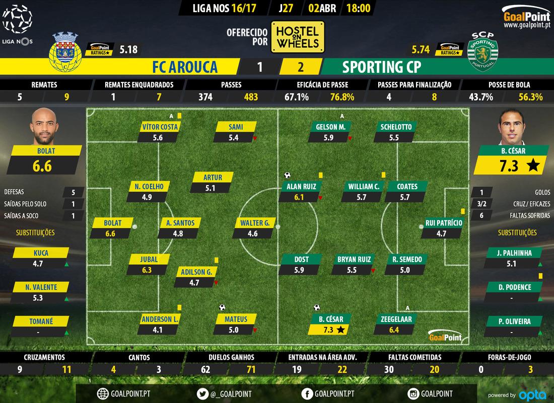 goalpoint-arouca-sporting-liga-nos-201617-ratings