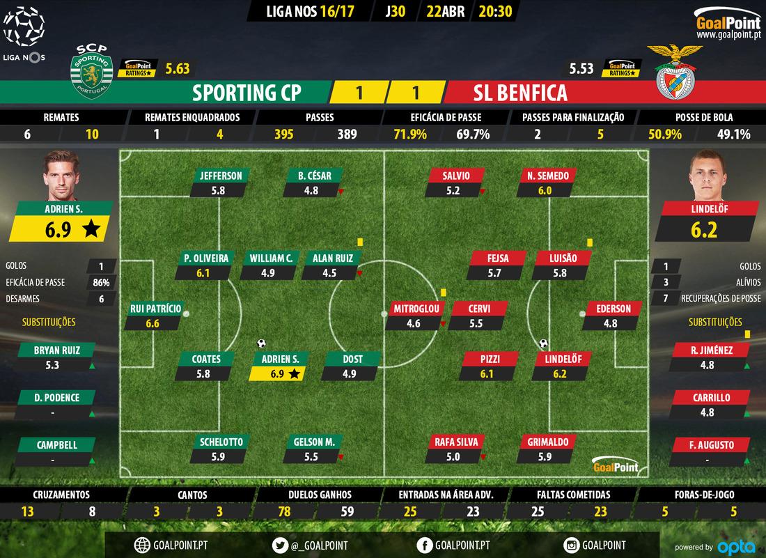 goalpoint-sporting-benfica-liga-nos-201617-ratings