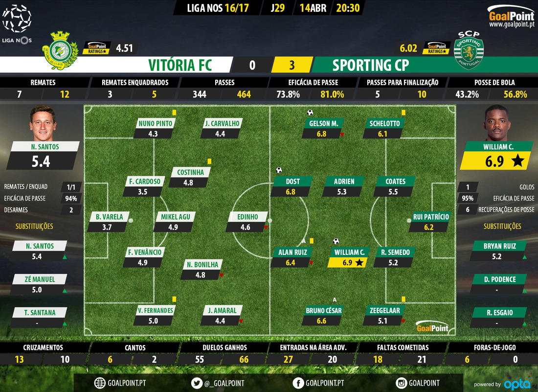 goalpoint-setubal-sporting-liga-nos-201617-ratings