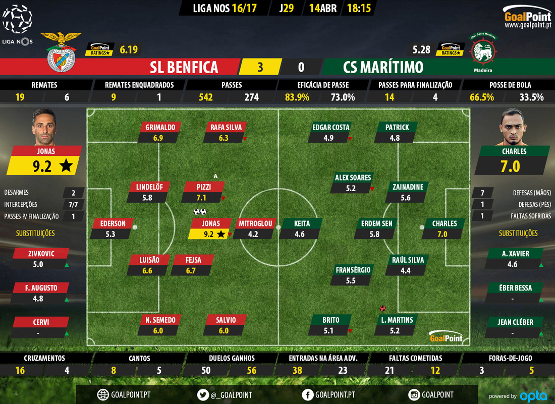 goalpoint-benfica-maritimo-liga-nos-201617-ratings