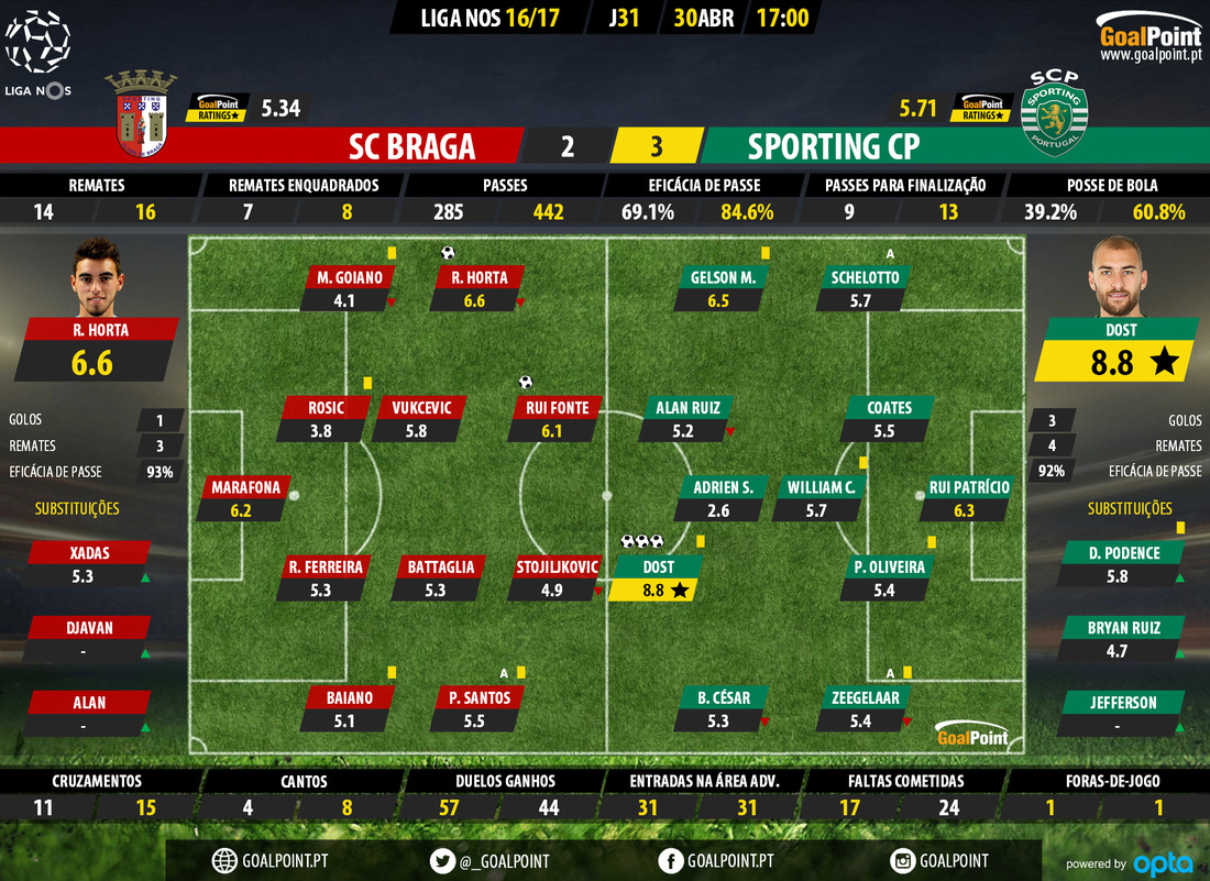 goalpoint-braga-sporting-liga-nos-201617-ratings