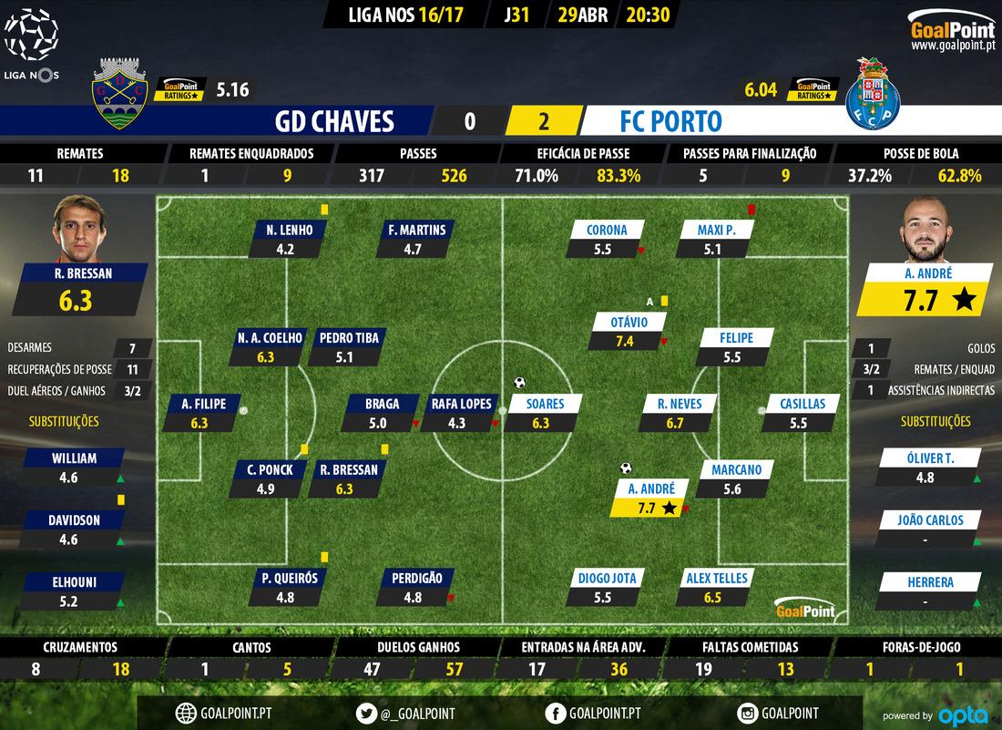 goalpoint-chaves-porto-liga-nos-201617-ratings