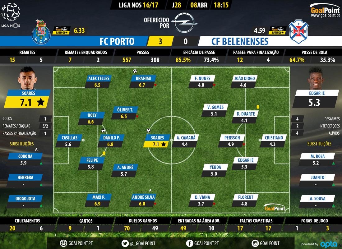goalpoint-porto-belenenses-liga-nos-201617-ratings