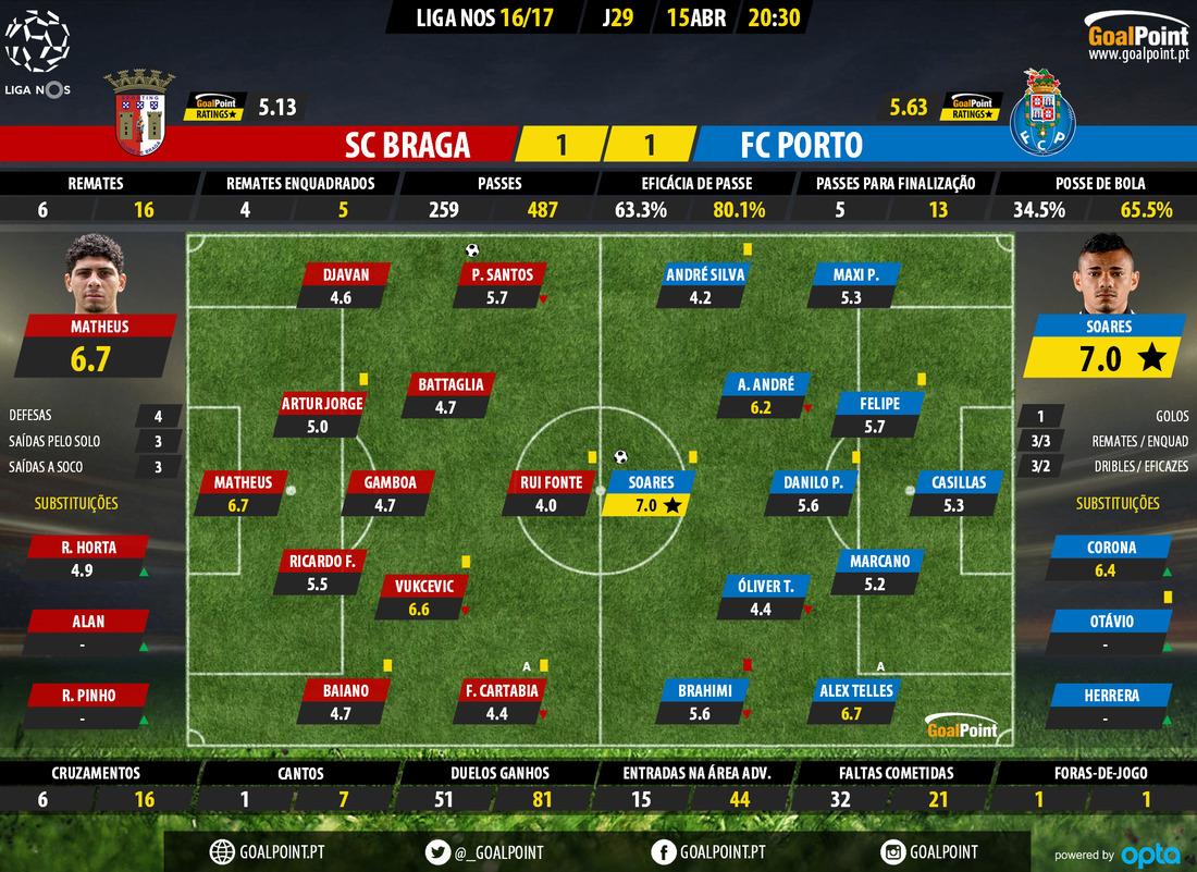 goalpoint-braga-porto-liga-nos-201617-ratings